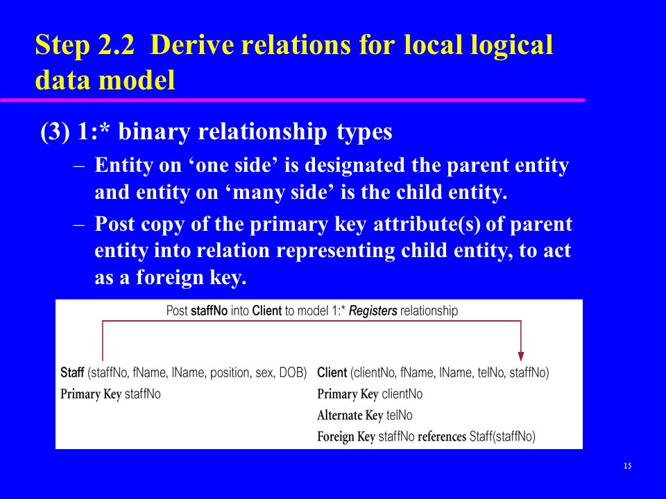 Step 2.2 Derive relations for local logical data model