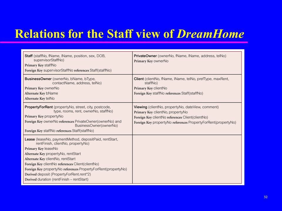 Relations for the Staff view of DreamHome