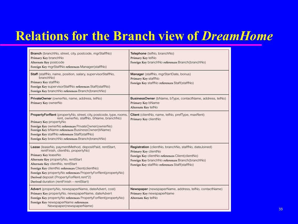 Relations for the Branch view of DreamHome