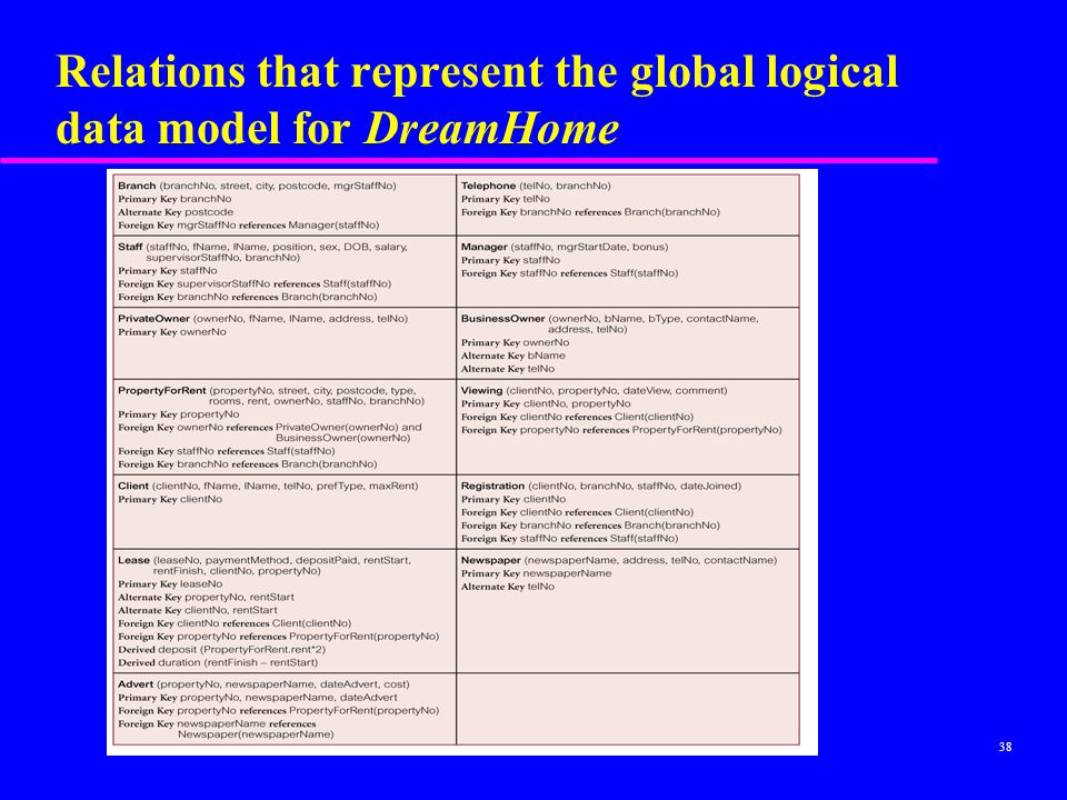 Relations that represent the global logical data model for DreamHome