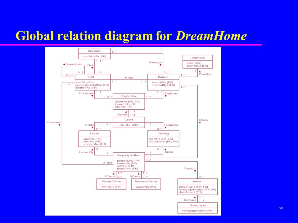 Global relation diagram for DreamHome