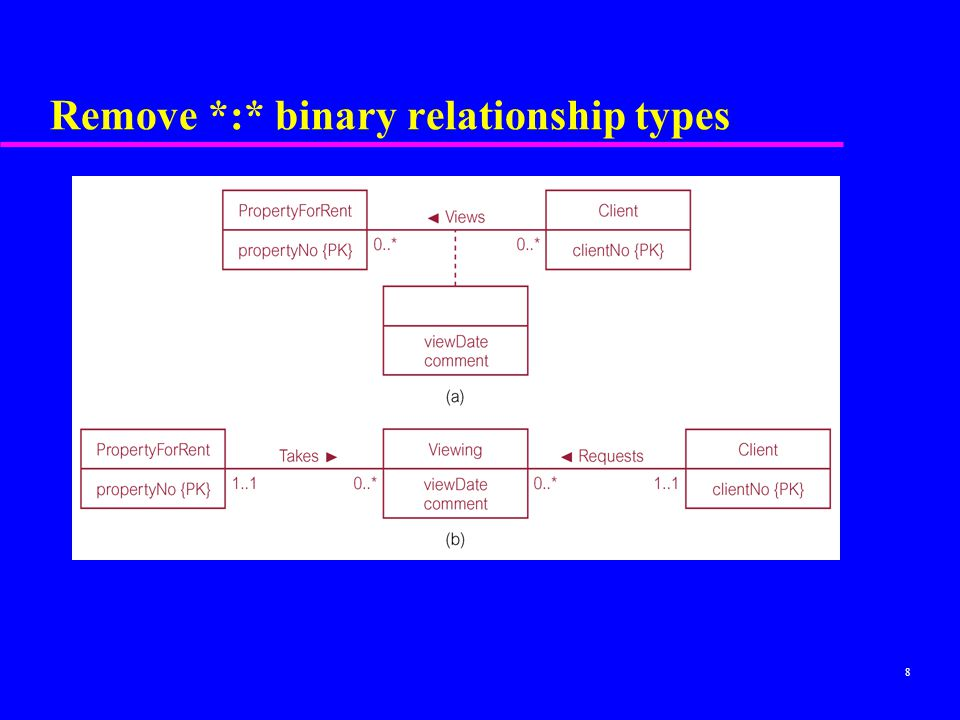 Remove *:* binary relationship types