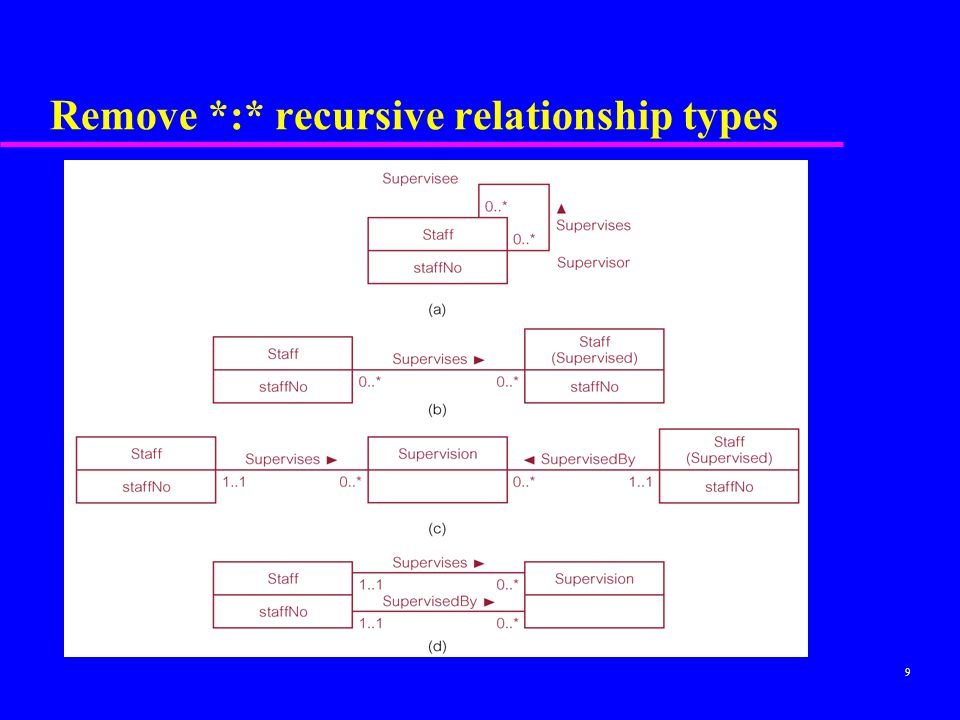 Remove *:* recursive relationship types