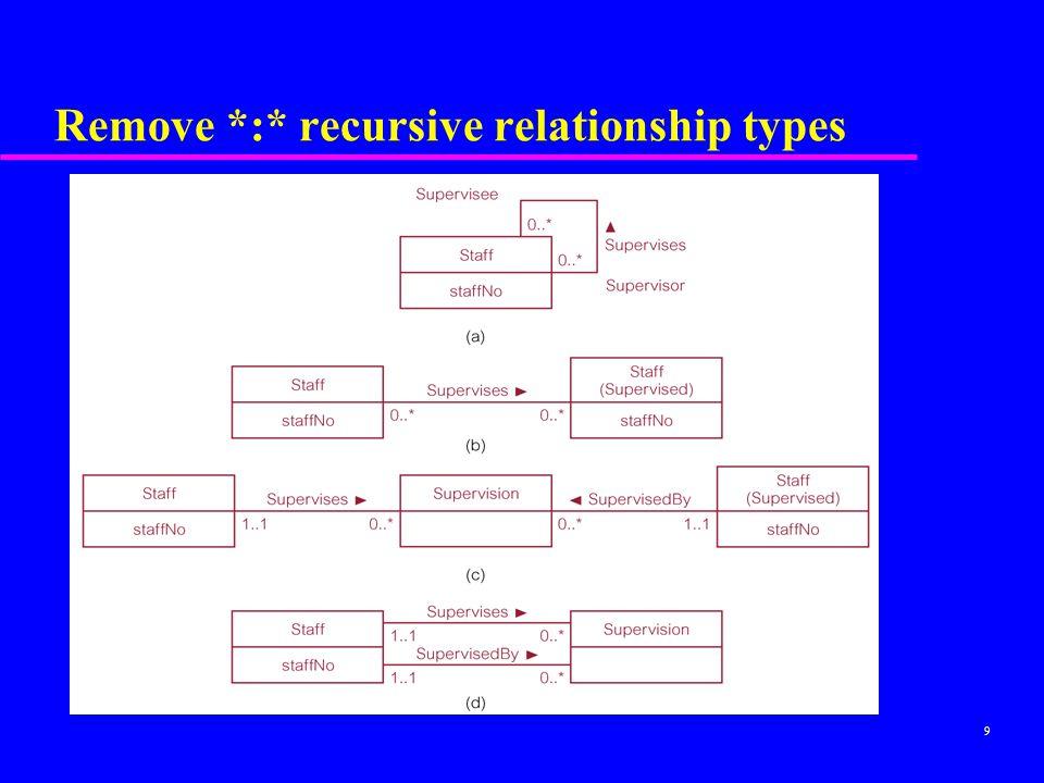 Remove *:* recursive relationship types
