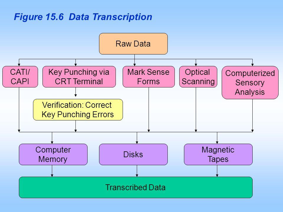 Figure 15.6 Data Transcription