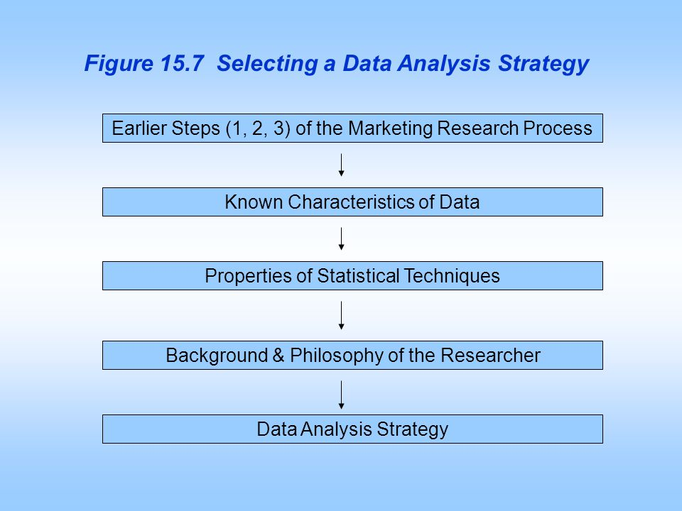 Figure 15.7 Selecting A Data Analysis Strategy