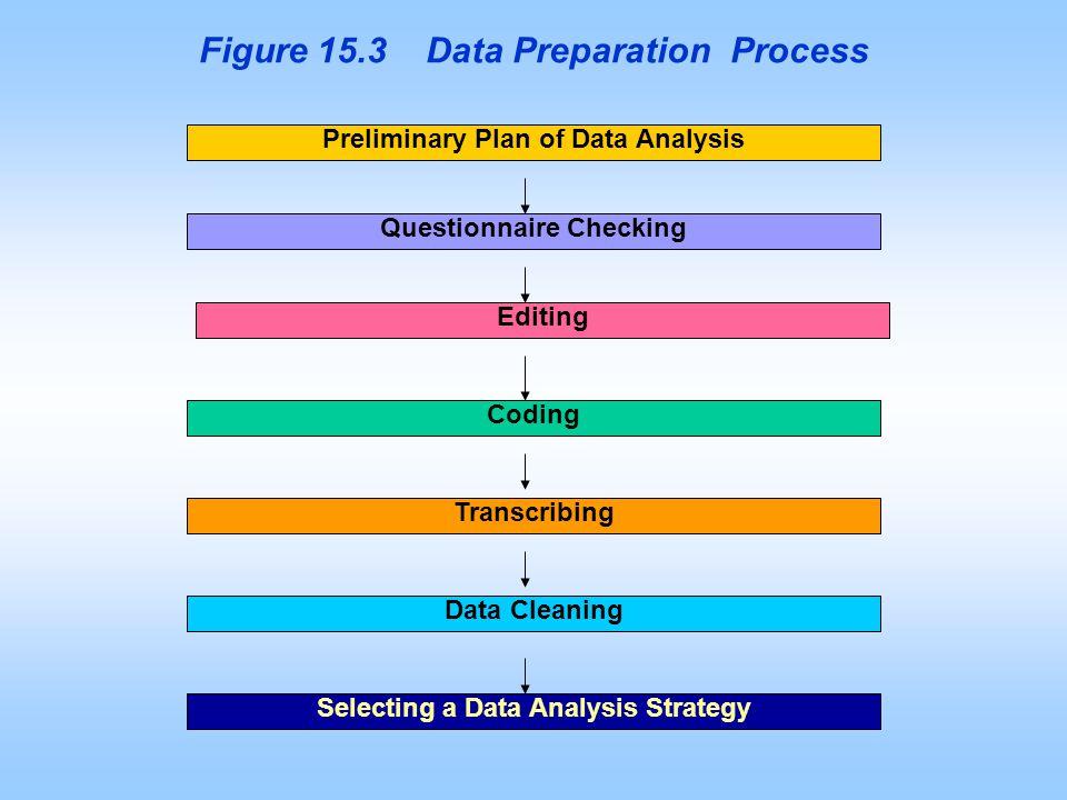 Figure 15.3 Data Preparation Process