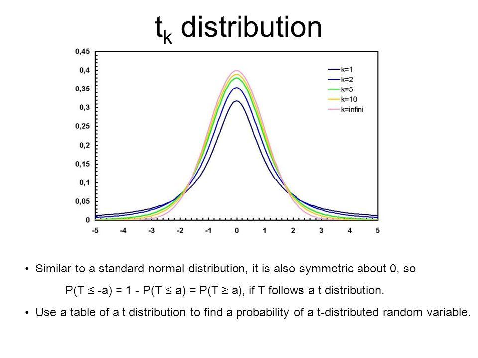 P(T ≤ -a) = 1 - P(T ≤ a) = P(T ≥ a), if T follows a t distribution.