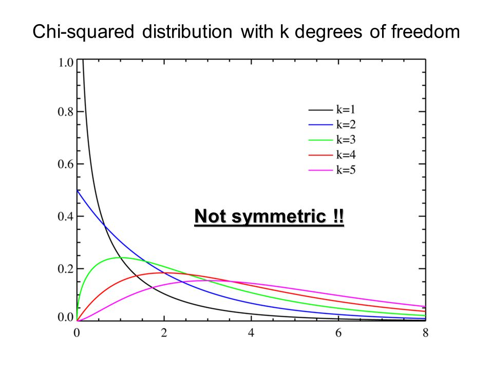 Chi-squared distribution with k degrees of freedom