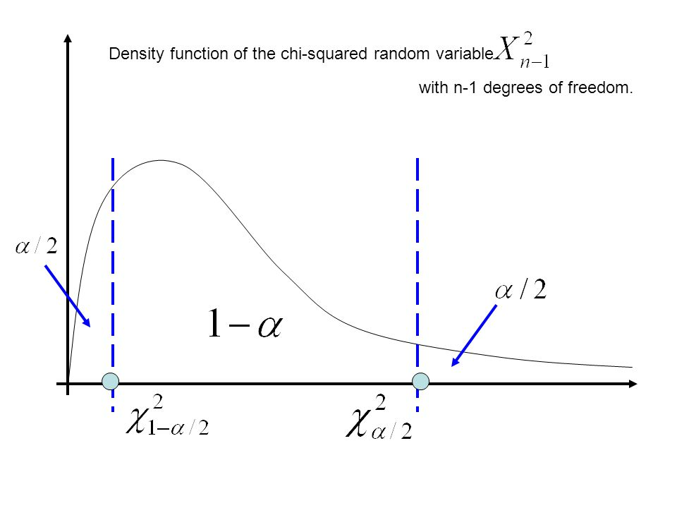 Density function of the chi-squared random variable