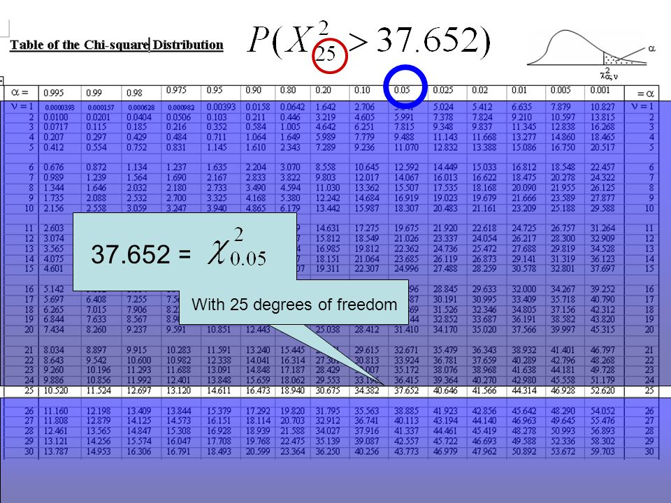 37.652 = With 25 degrees of freedom