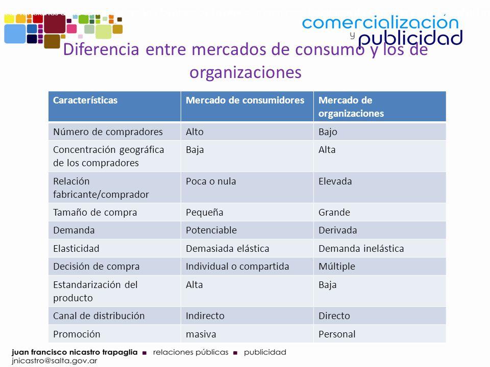 Diferencia entre mercados de consumo y los de organizaciones