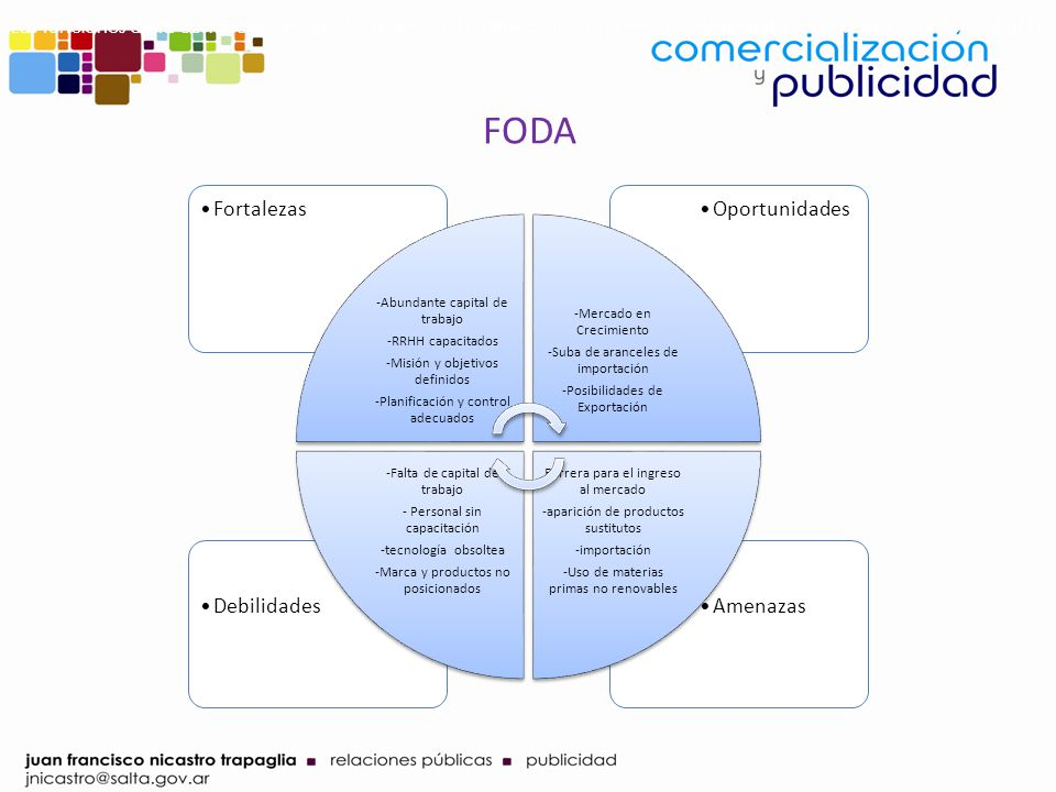 Las funciones de la comercialización y los objetivos