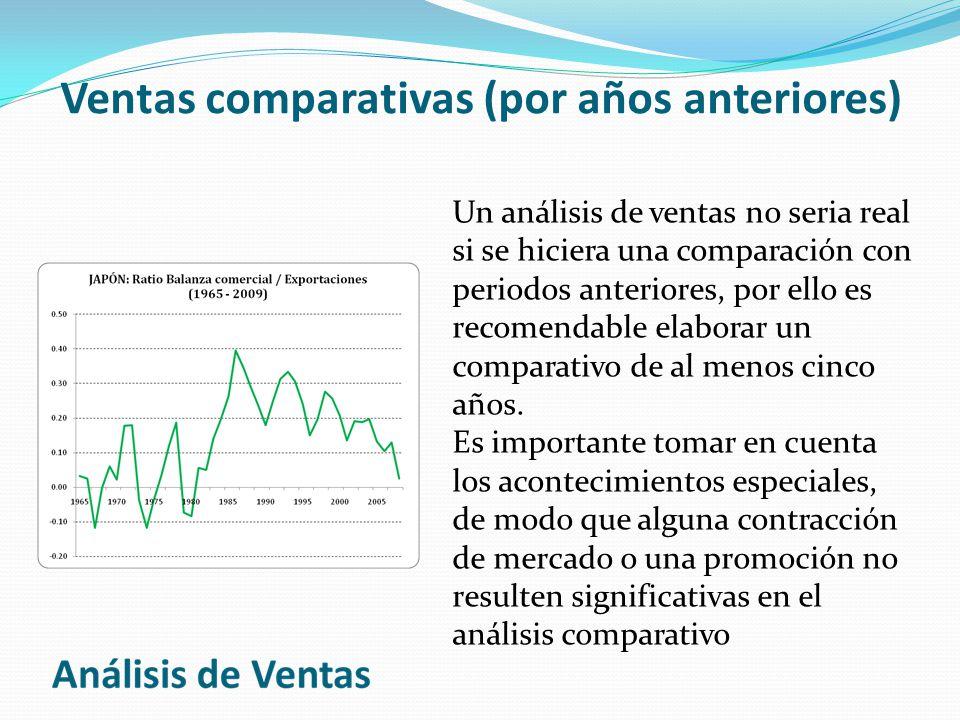 Ventas comparativas (por años anteriores)