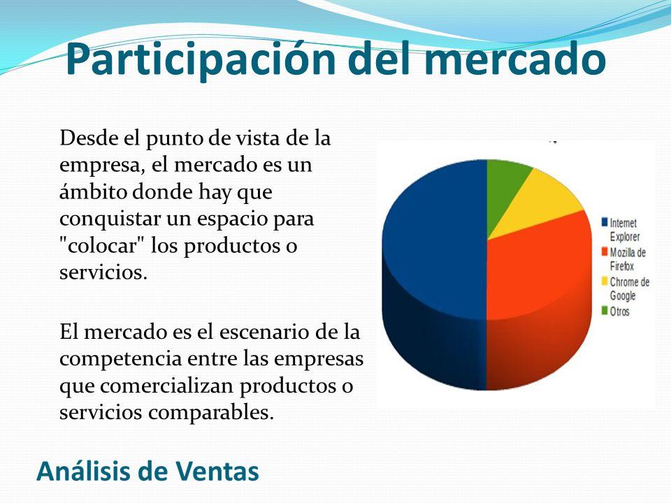 Participación del mercado