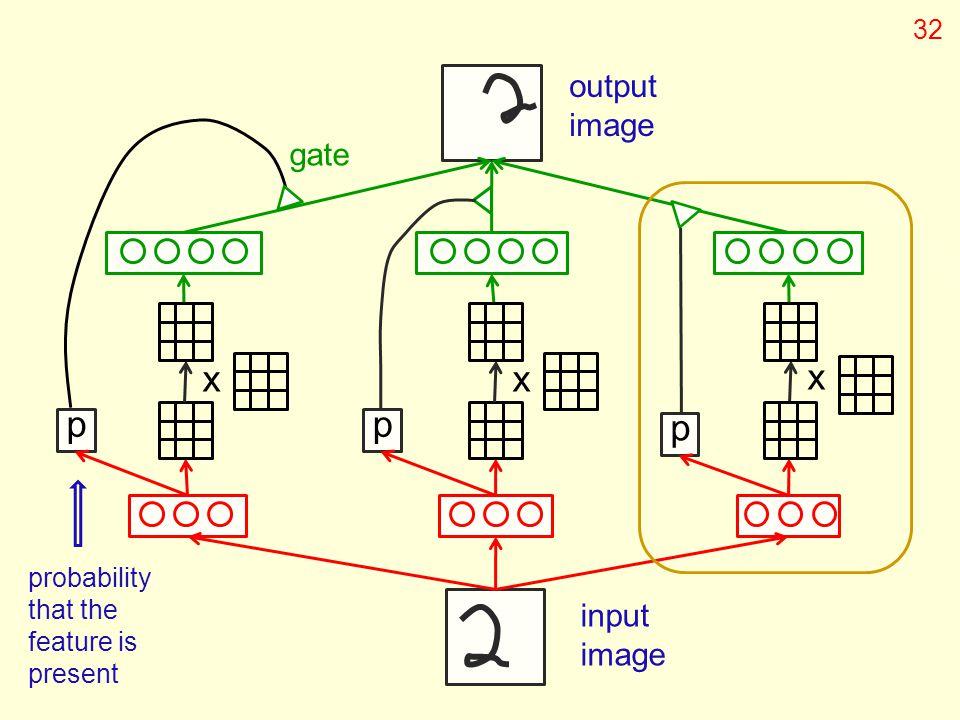 x x x p p p output image gate input image 32