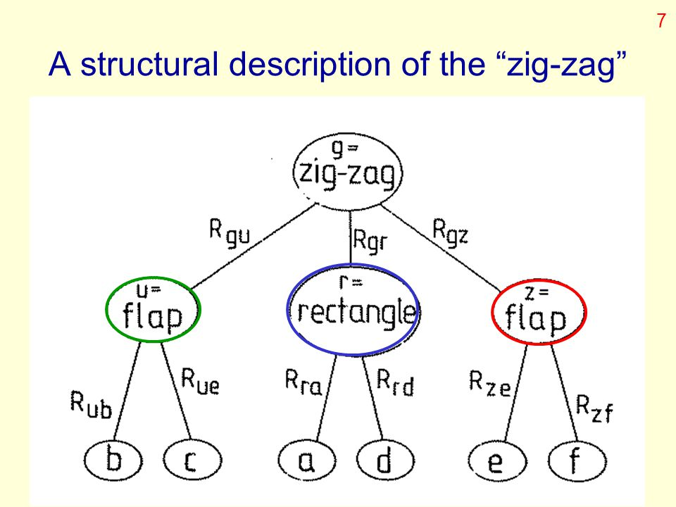 A structural description of the zig-zag