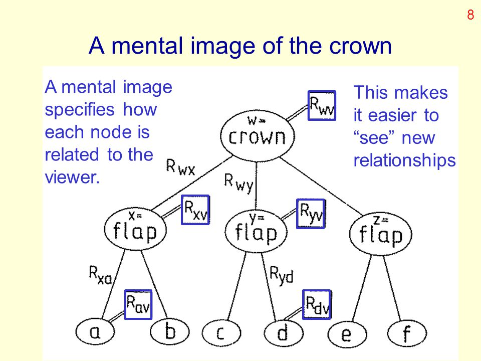 A mental image of the crown