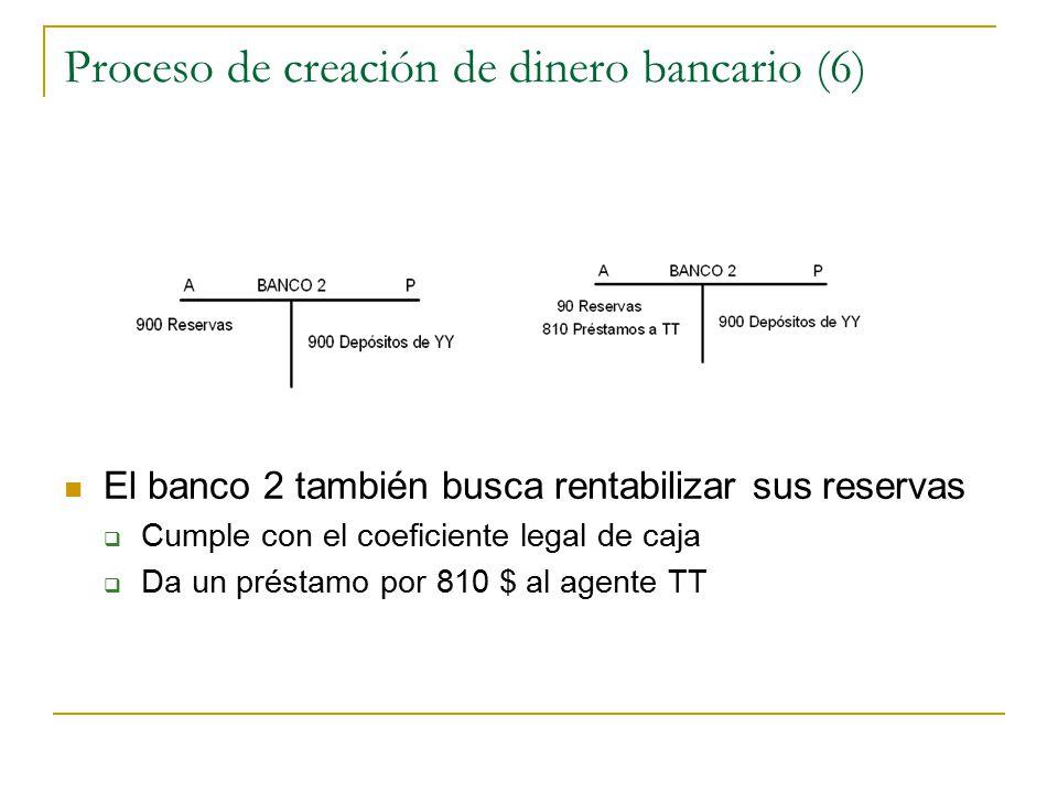 Proceso de creación de dinero bancario (6)