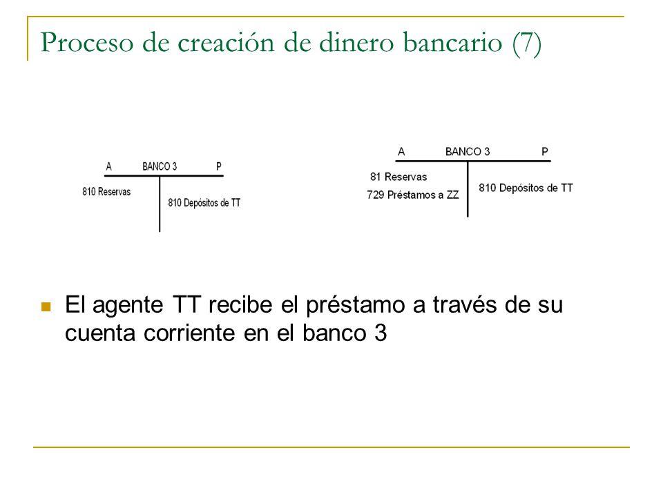 Proceso de creación de dinero bancario (7)