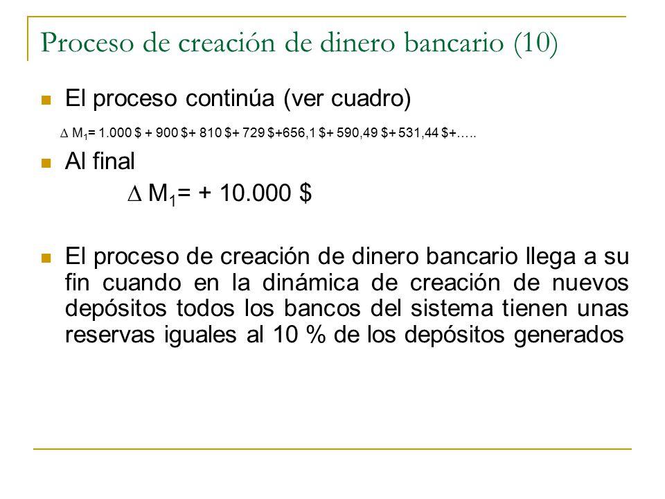Proceso de creación de dinero bancario (10)