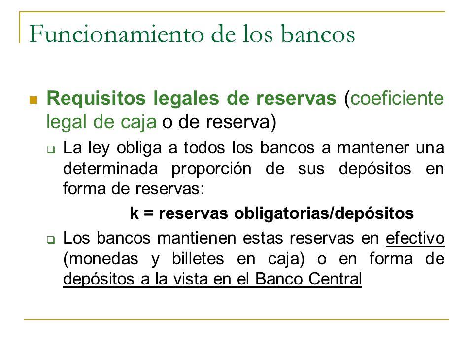 Funcionamiento de los bancos