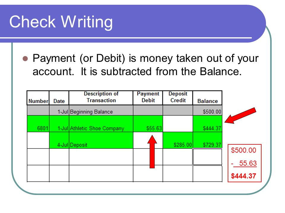 Check Writing Payment (or Debit) is money taken out of your account. It is subtracted from the Balance.