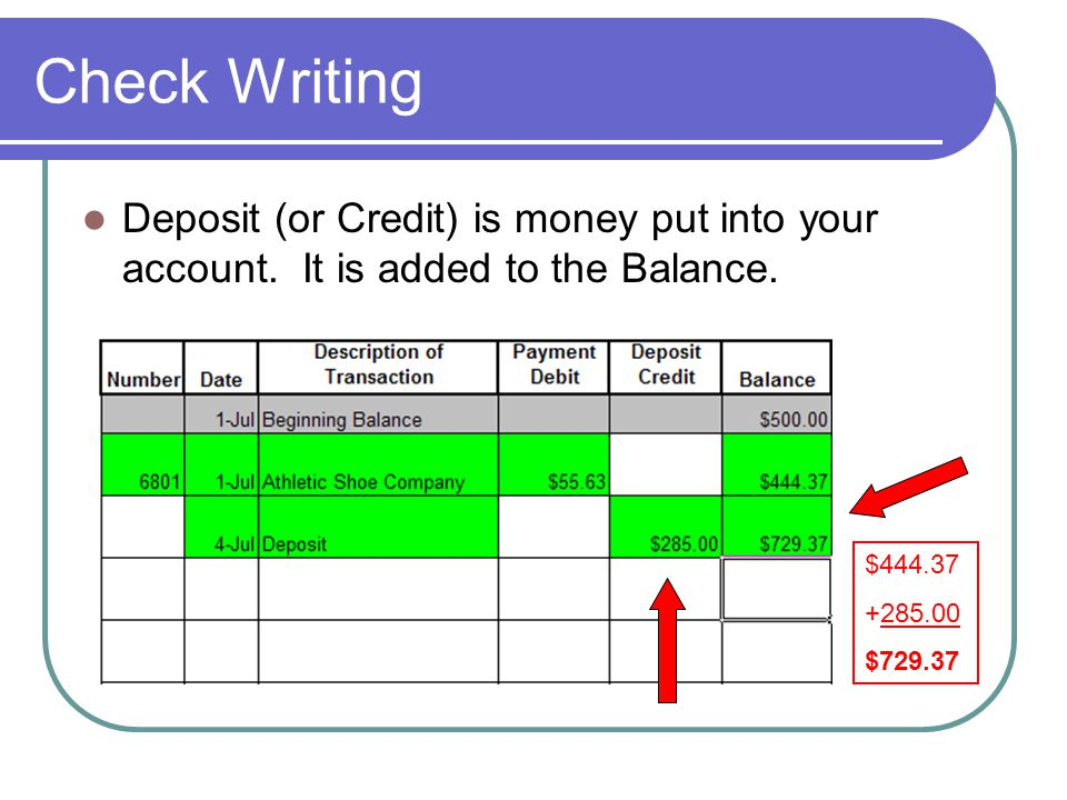 Check Writing Deposit (or Credit) is money put into your account. It is added to the Balance. $444.37.