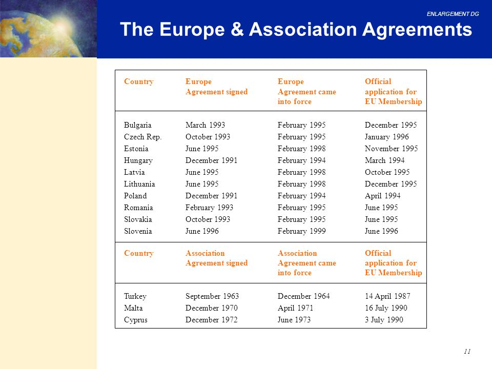 The Europe & Association Agreements