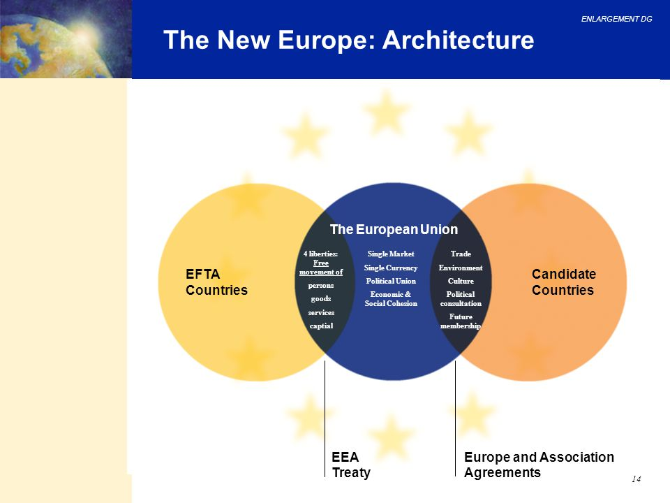 The New Europe: Architecture