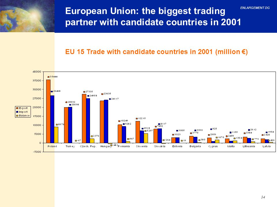 European Union: the biggest trading partner with candidate countries in 2001