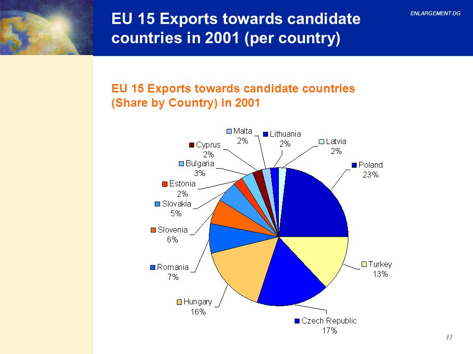 EU 15 Exports towards candidate countries in 2001 (per country)