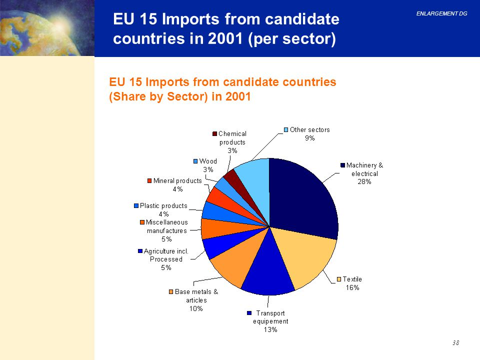 EU 15 Imports from candidate countries in 2001 (per sector)