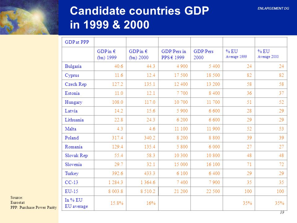Candidate countries GDP in 1999 & 2000