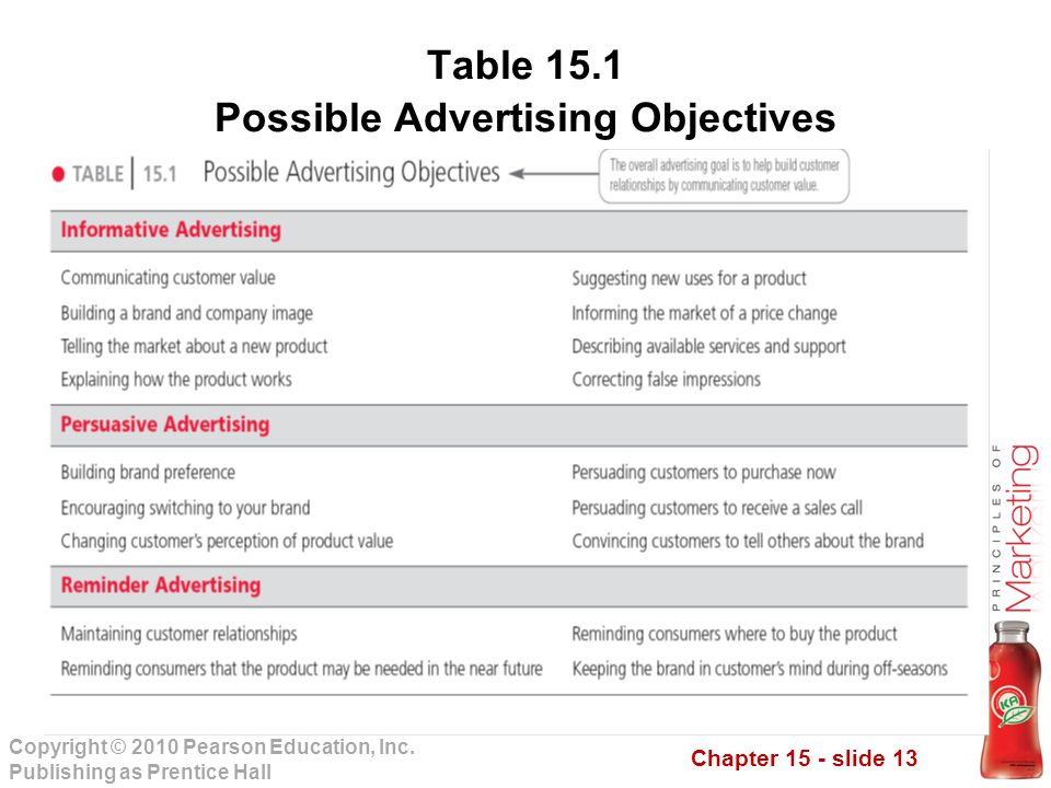 Table 15.1 Possible Advertising Objectives