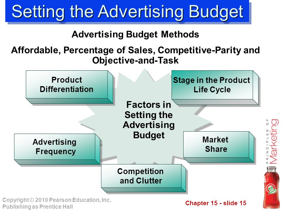 Advertising Budget Methods Factors in Setting the Advertising Budget