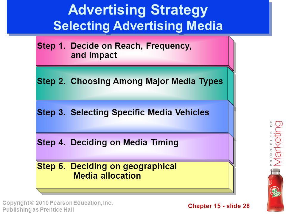 Advertising Strategy Selecting Advertising Media