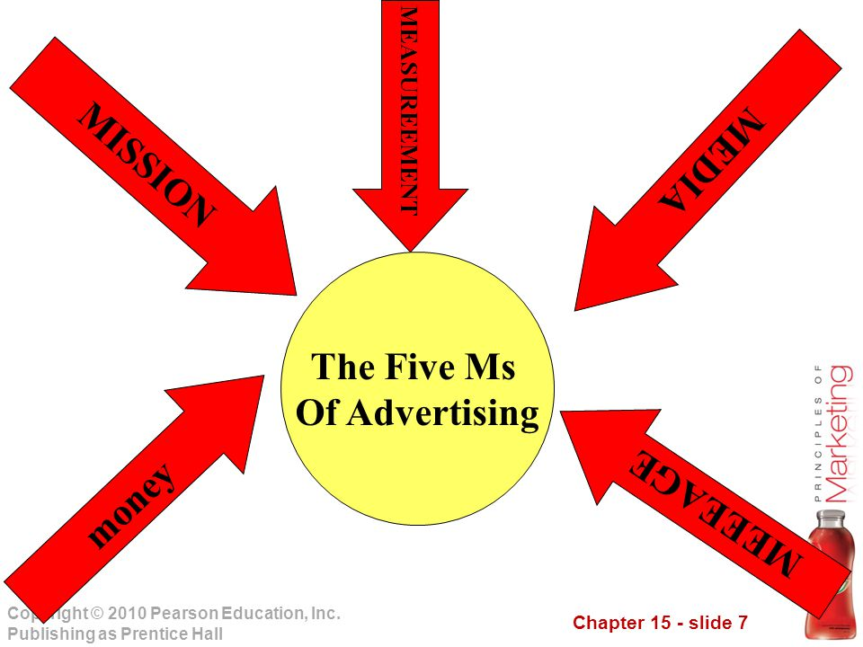 MISSION MEDIA The Five Ms Of Advertising money MEEEAGE