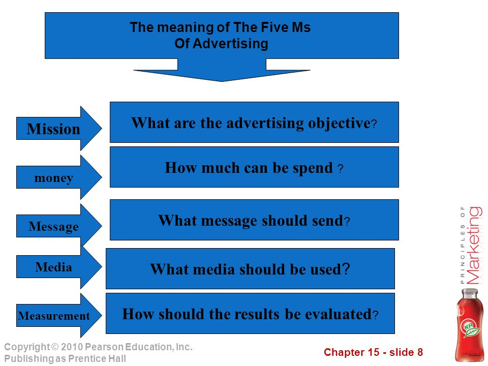 The meaning of The Five Ms