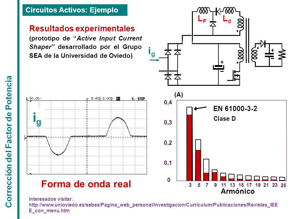 ig ig Forma de onda real Ld LF Resultados experimentales