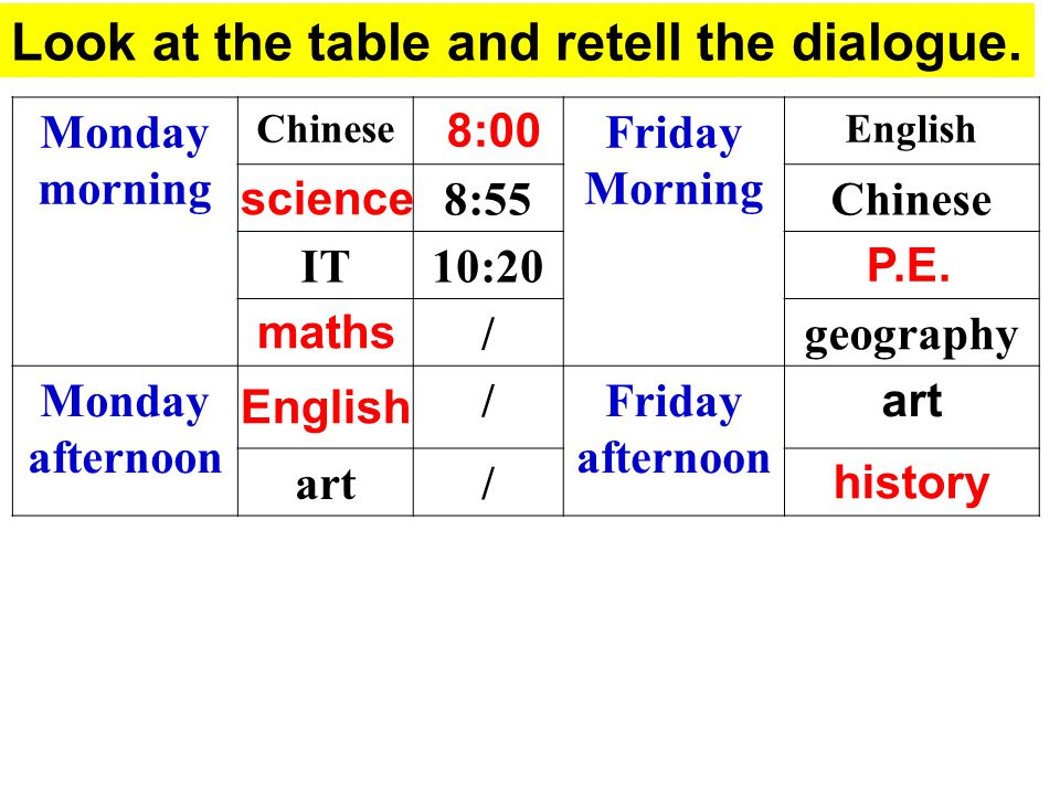 Look at the table and retell the dialogue.