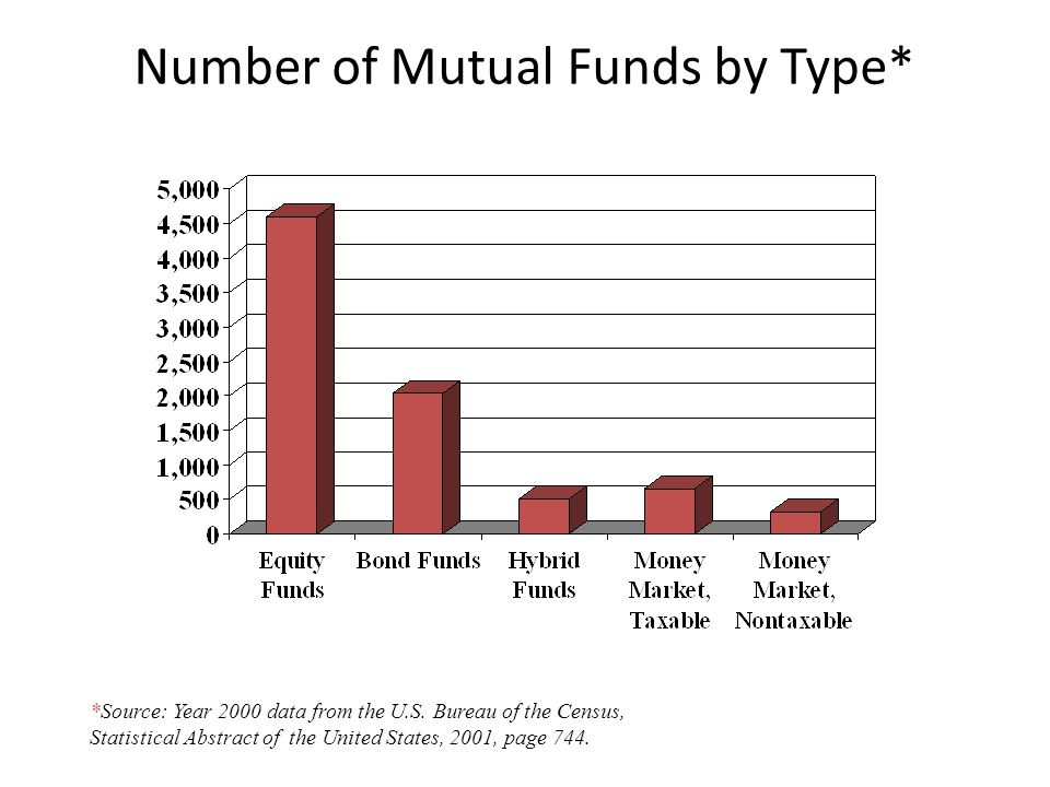 Number of Mutual Funds by Type*