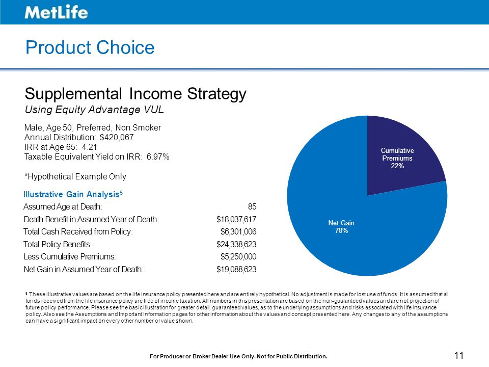 Product Choice Supplemental Income Strategy Using Equity Advantage VUL