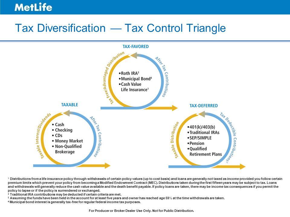 Tax Diversification — Tax Control Triangle