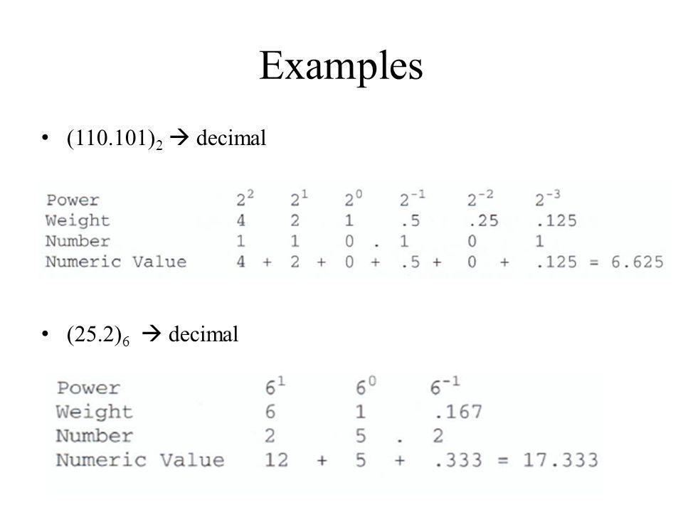 Examples (110.101)2  decimal (25.2)6  decimal