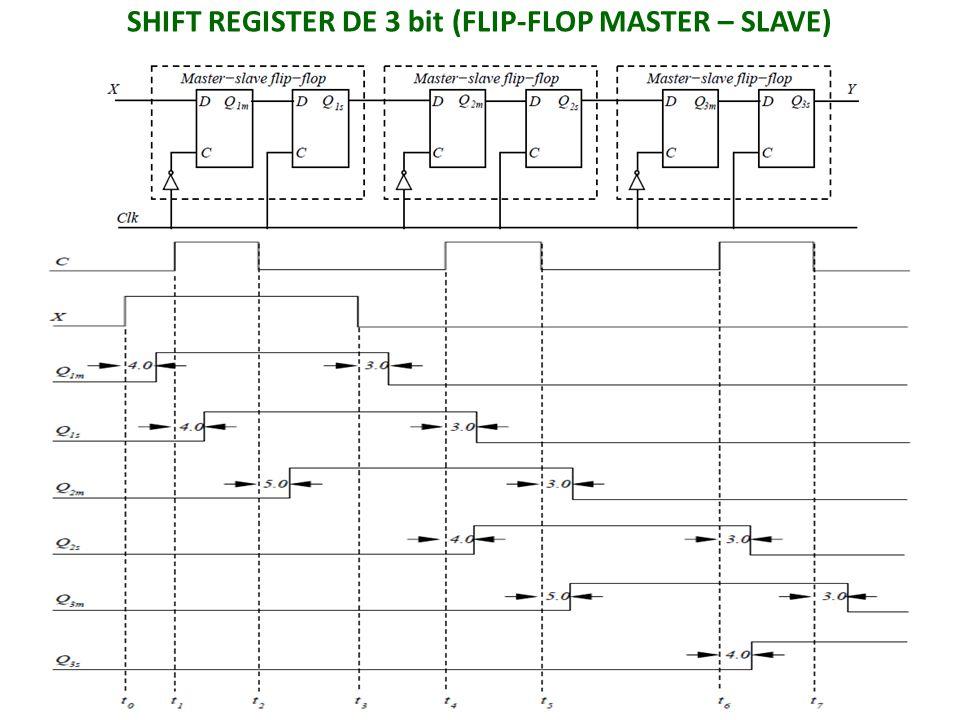 SHIFT REGISTER DE 3 bit (FLIP-FLOP MASTER – SLAVE)