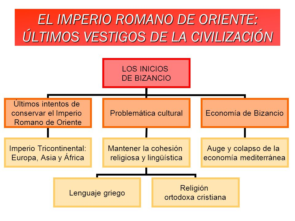 EL IMPERIO ROMANO DE ORIENTE: ÚLTIMOS VESTIGOS DE LA CIVILIZACIÓN