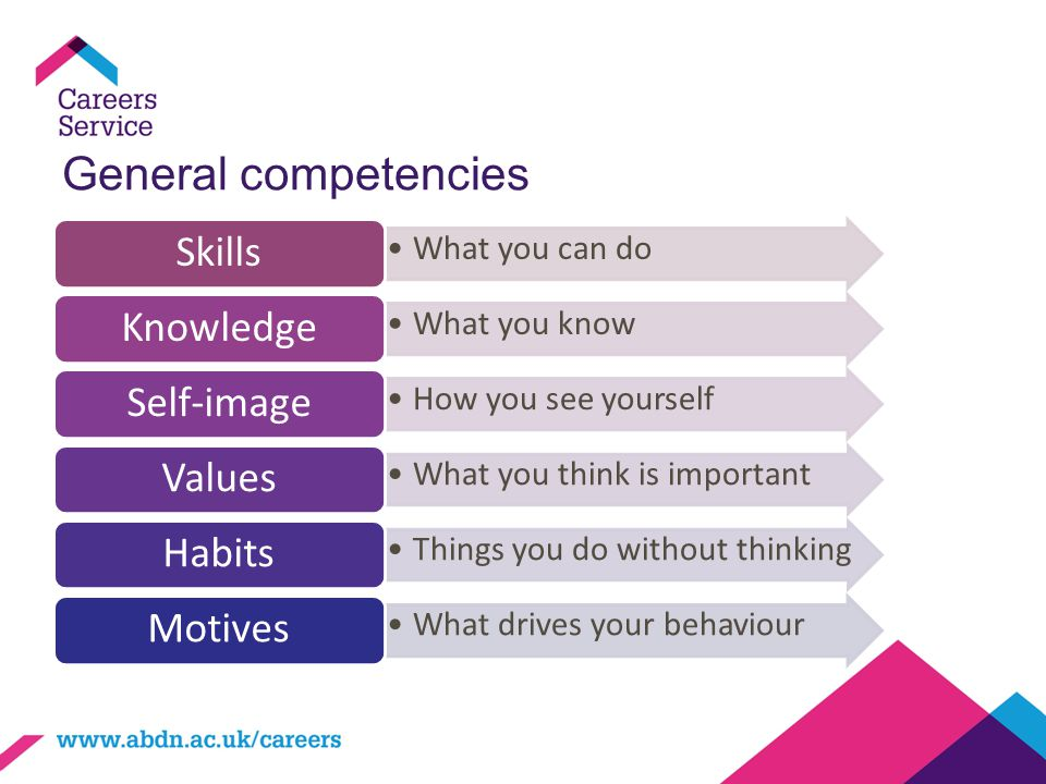 General competencies Skills Knowledge Self-image Values Habits Motives