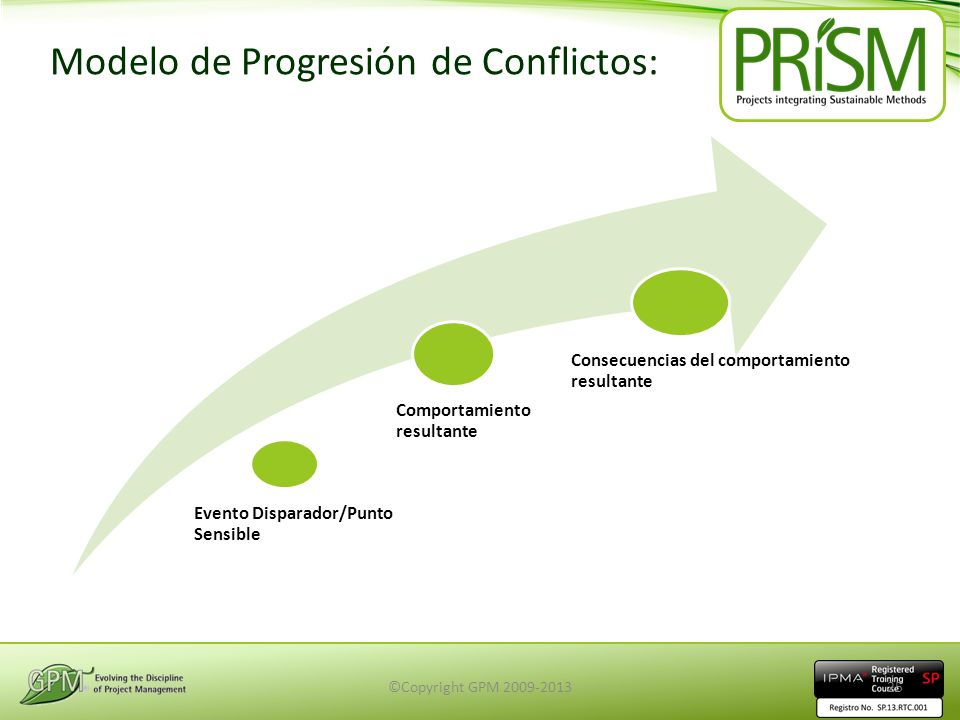 Modelo de Progresión de Conflictos: