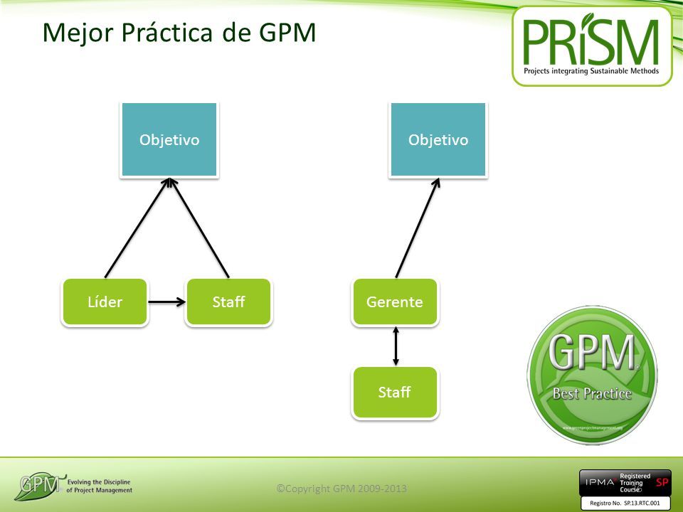 Mejor Práctica de GPM Objetivo Objetivo Líder Staff Gerente Staff